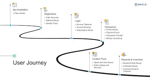 understand your user journey